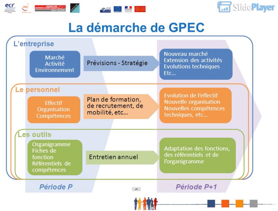 gpec_fonction_publique_la_demarche_de_gpec_SlidePlayer_OEC-Région-Montpellier