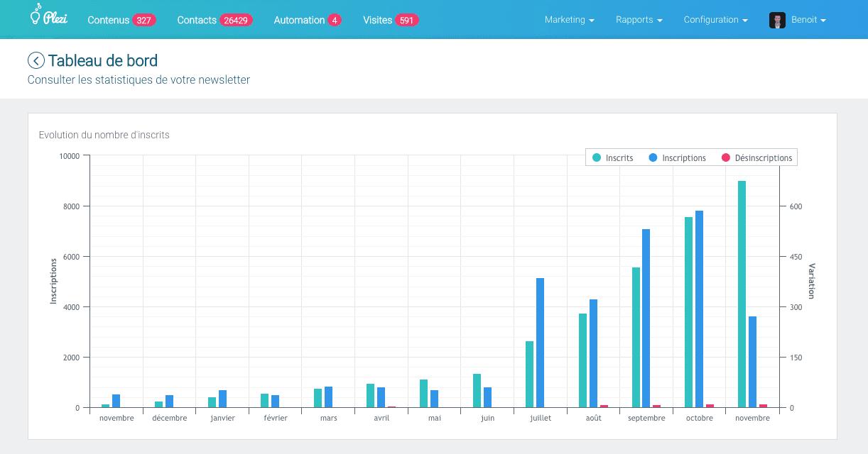 Les statistiques d'une newsletter avec Plezi