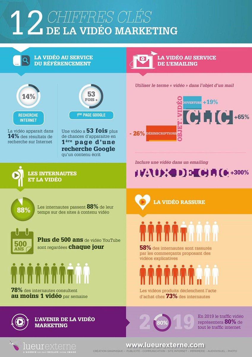 Les chiffres clés de la communication vidéo