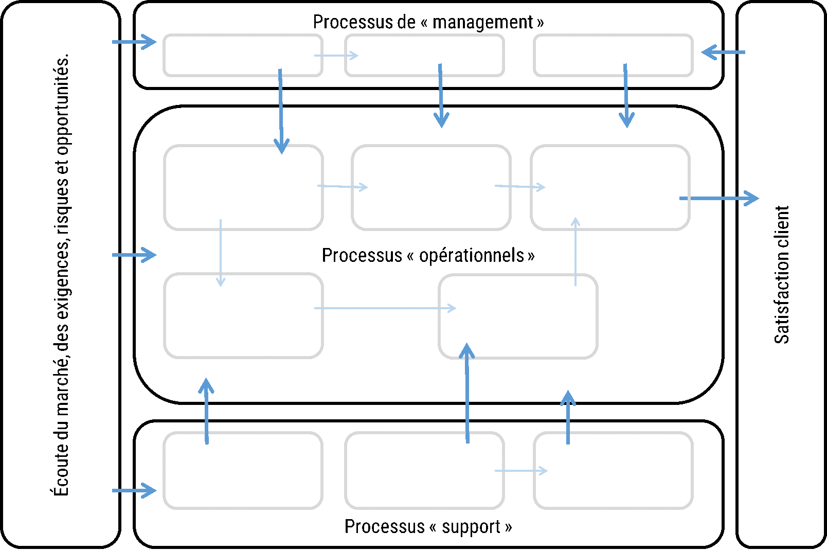 Modèle : les types de cartographie de processus