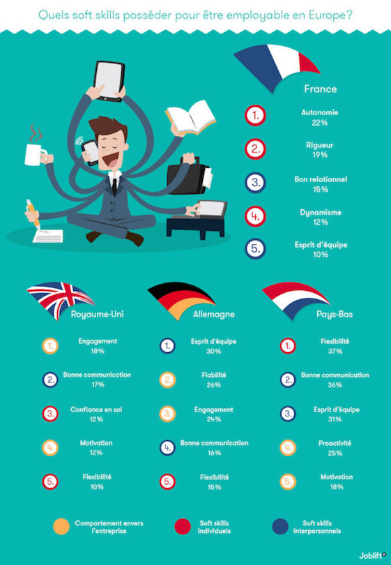 Comment recruter_infographie-soft-skills-Joblift
