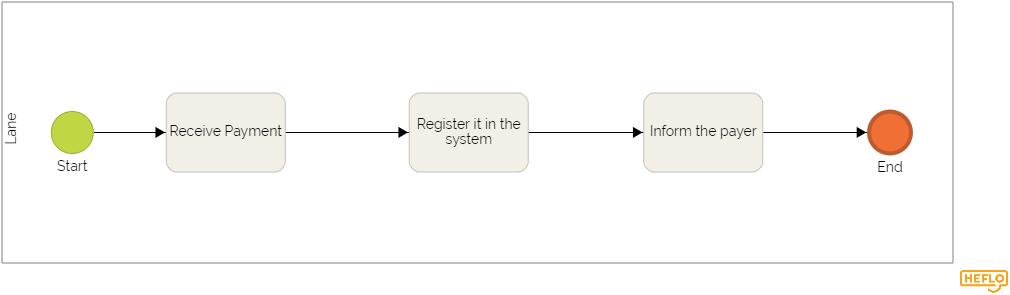 Cartographie des processus : exemple de diagramme, Heflo