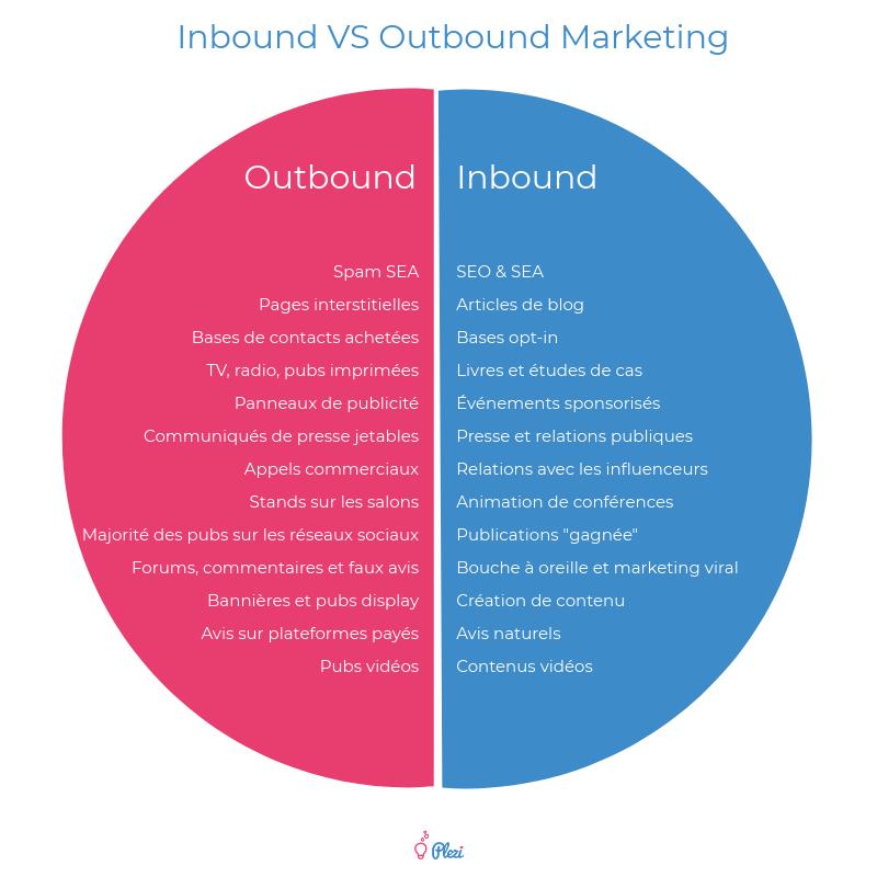outbound_marketing-inbound-outbound-marketing-moyens-canaux-comparatif_plezi.png
