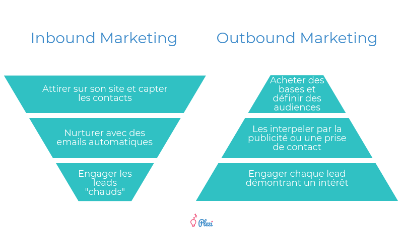 outbound_marketing_inbound-outbound-marketing-differences-plezi