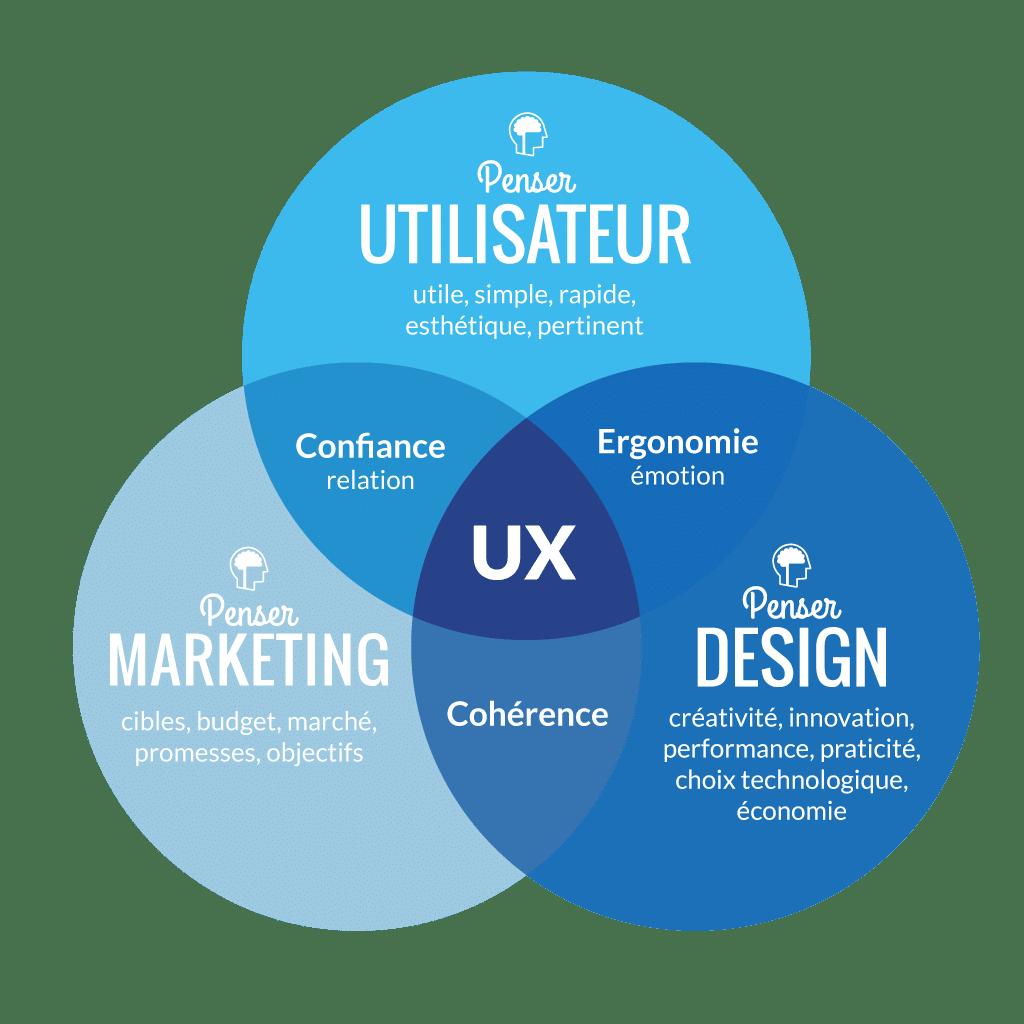 experience_utilisateur_ux-design-john-doe-et-fils_ledigitalab