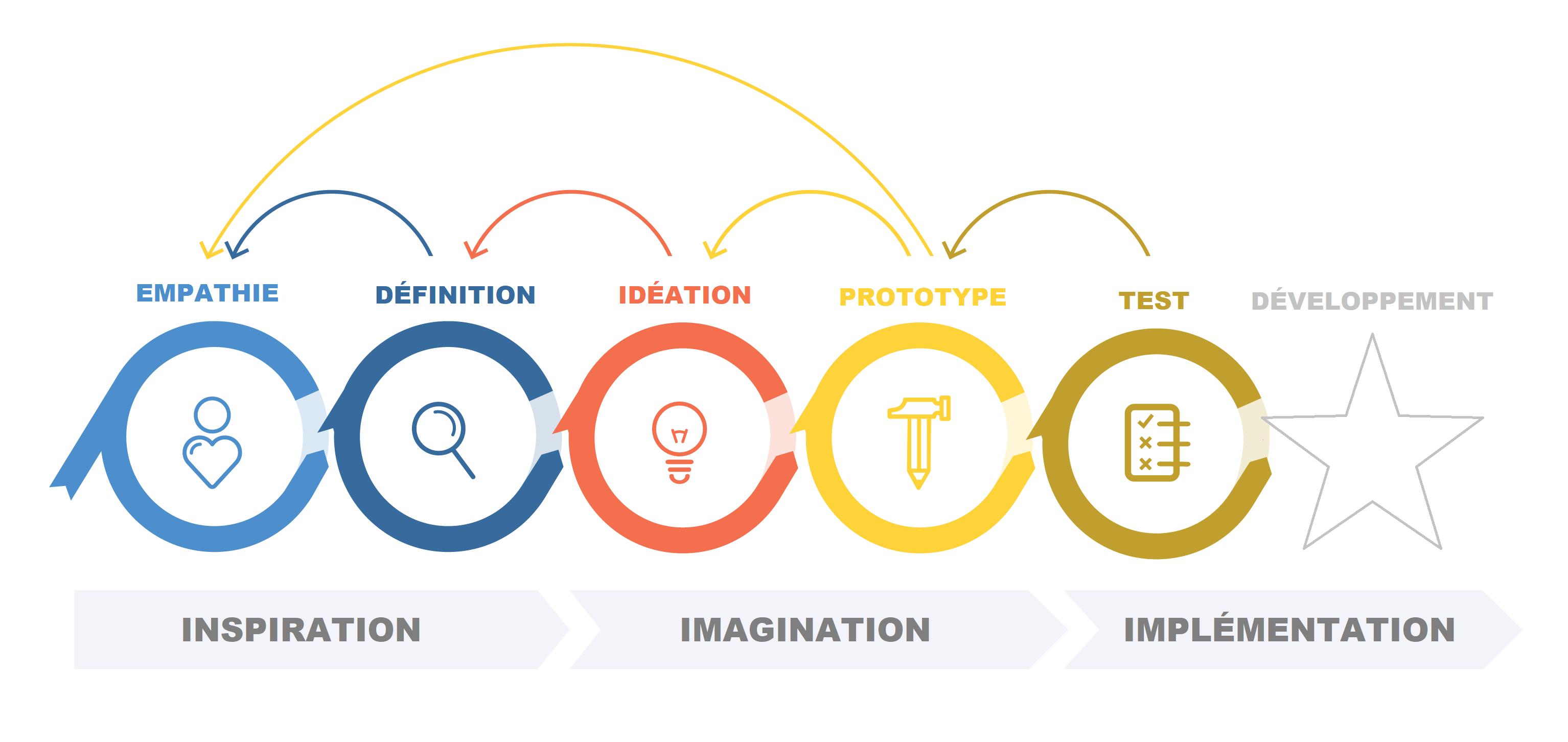 experience_utilisateur_design_thinking_bakeli.tech