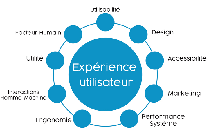 experience_utilisateur_utilisabilité-accessibilité-design-performance-ergonomie