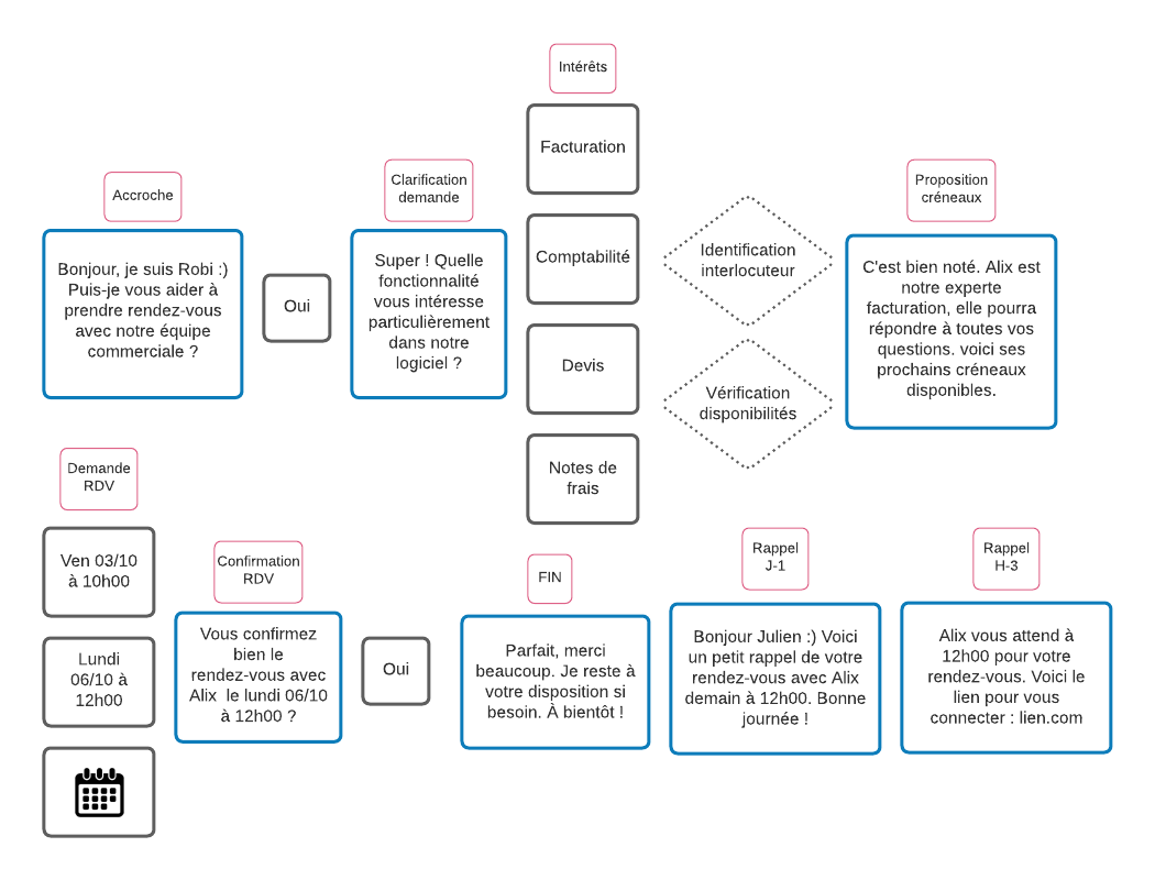 contenu scenario conversationnel chatbot exemple