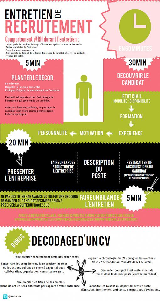 mener-entretien-embauche_infographie-recrutement-efficace_parlons-rh