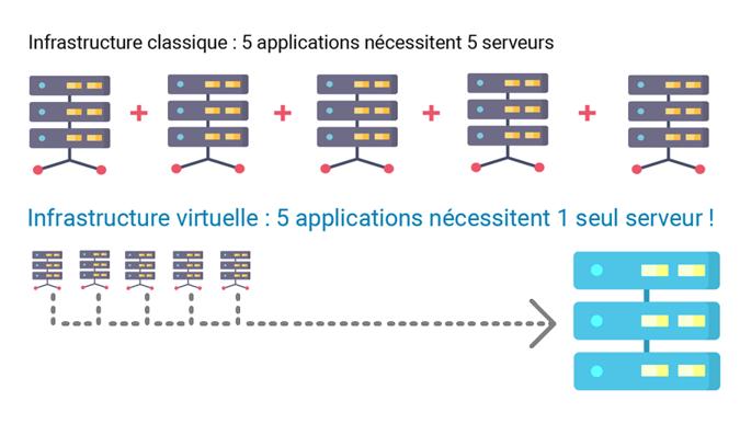 infrastructure informatique visualisation