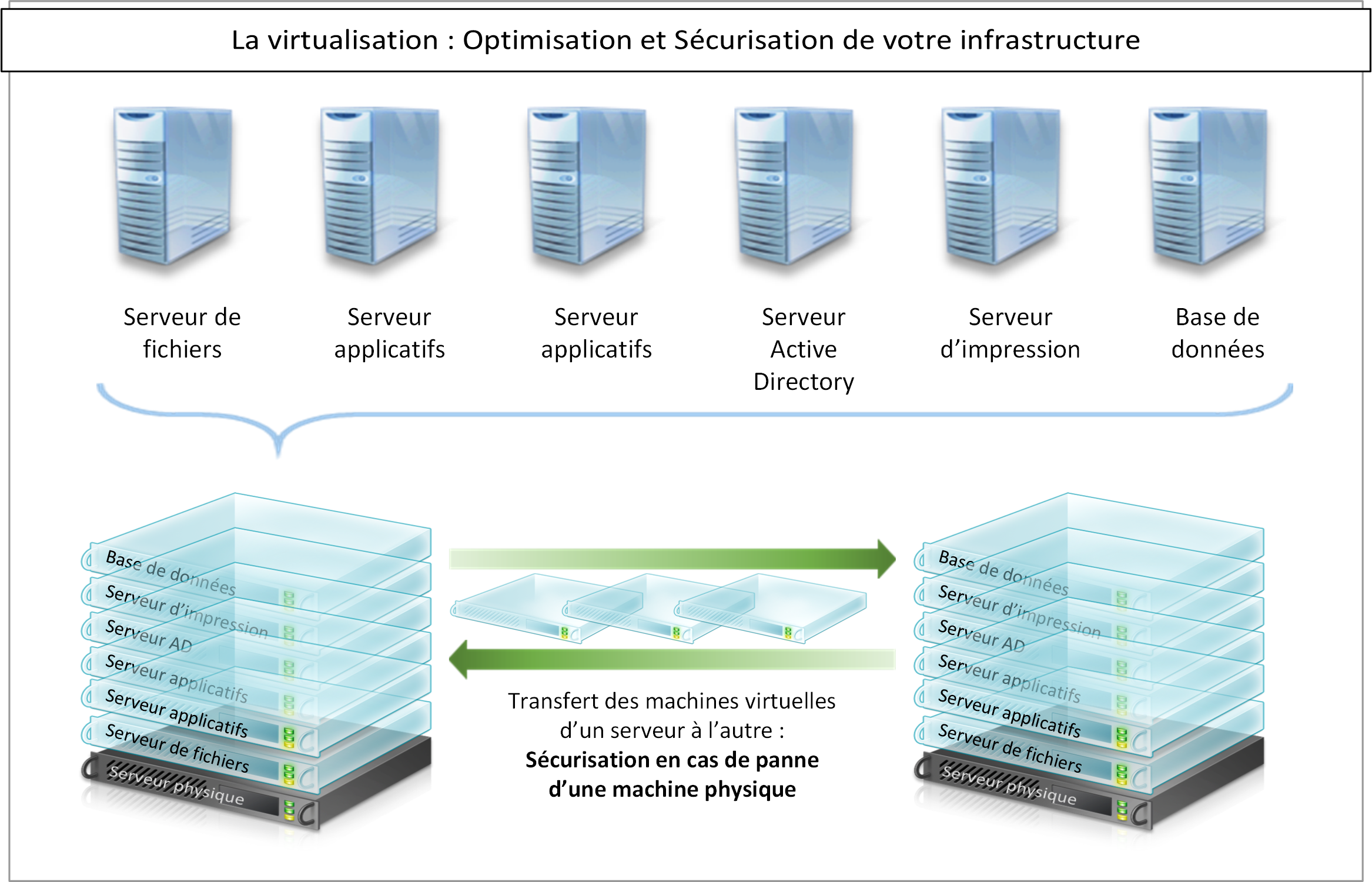 exemple infrastructure informatique visualisation
