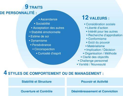 test-personnalite-professionnel-sosie_ecpa.fr