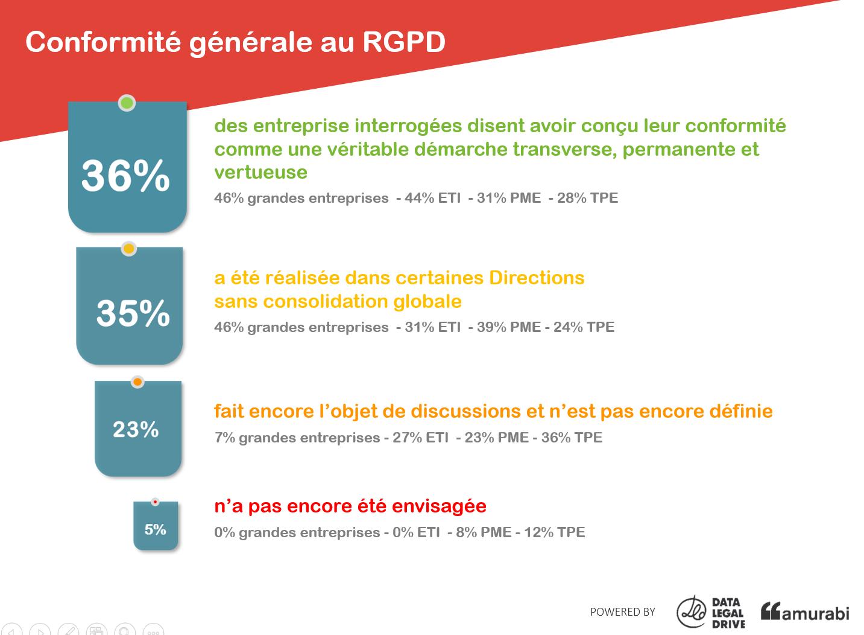 rgpd site internet : la conformité des entreprises en chiffres