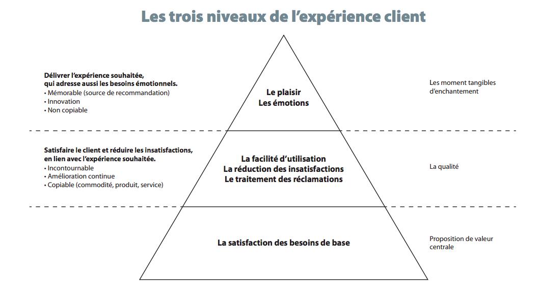 Pyramide expérience client