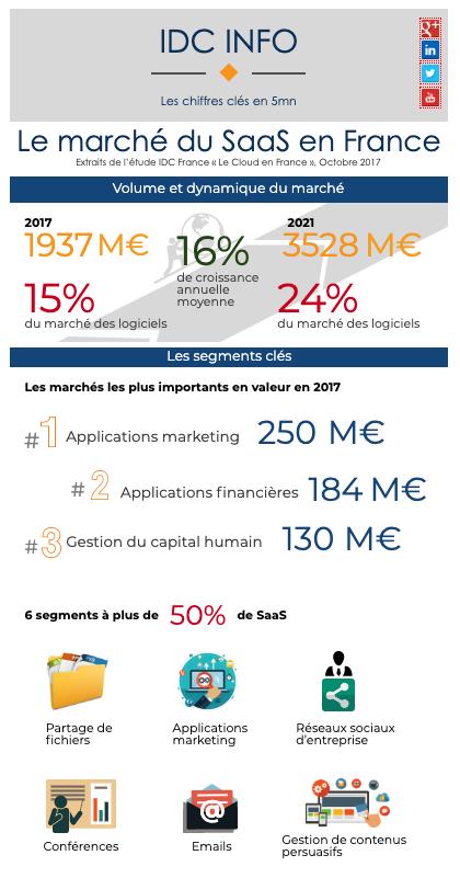 Infographie marché logiciels SaaS
