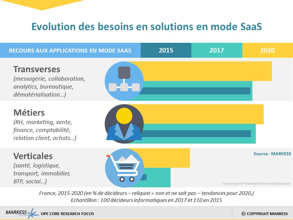 Infographie évolution des solutions SaaS