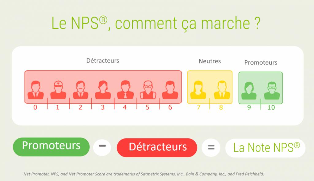 expérience client : NPS, Net Promoter Score