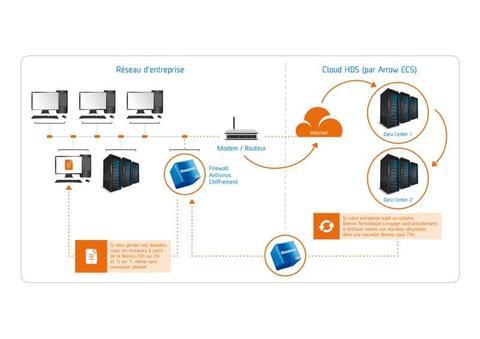 stockage informatique : visuel Beemo Data Safe Restore