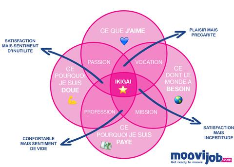 ikigai : schéma