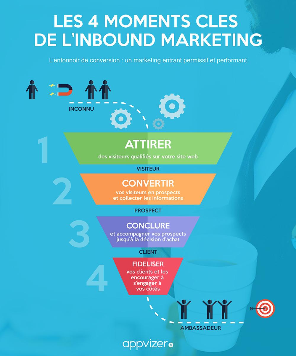 Parcours client et inbound marketing