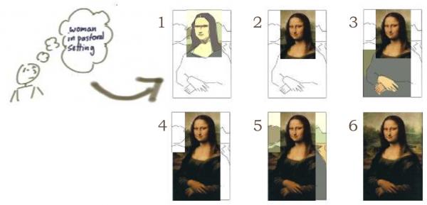 Mona Lisa agile : itératif incrémental