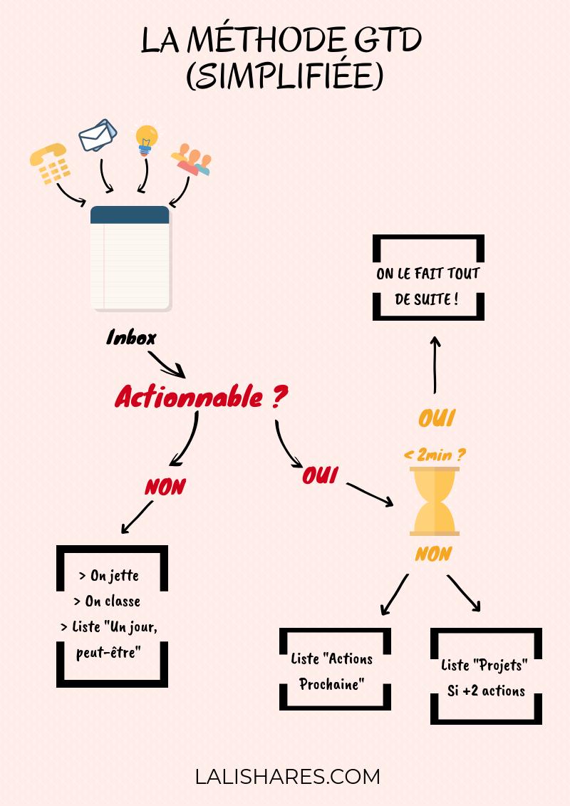 methode-gtd-simplifiee_lalishares