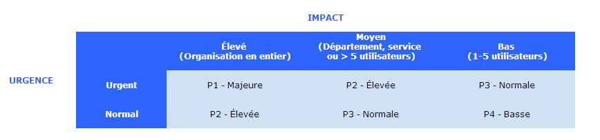 gestion des incidents : tableau impact urgence