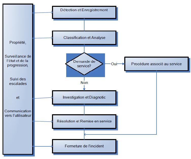 gestion des incidents : schéma du cycle de vie de l'incident