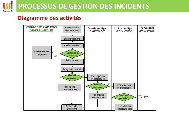 gestion des incidents : schéma de l'escalade des incidents