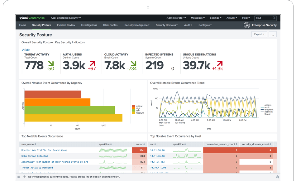 gestion des incidents : splunk enterprise security