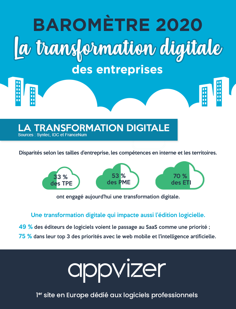 Baromètre 2020 de la transformation digitale des entreprises