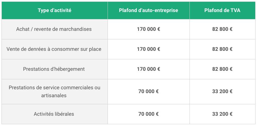 plafond-chiffres-d-affaires_portail-autoentrepreneur