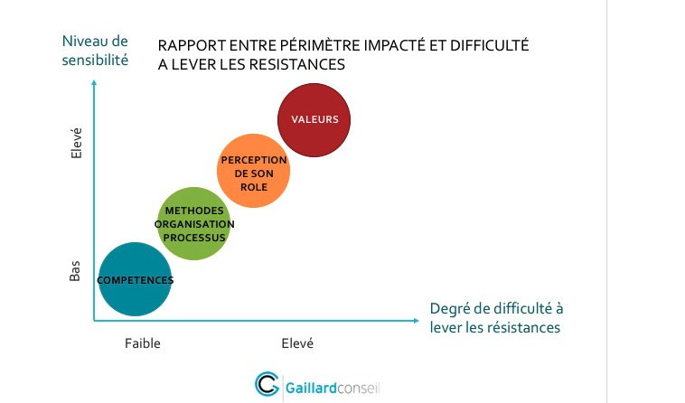 résistance au changement : rapport entre périmètre impacté et difficulté à lever les résistances
