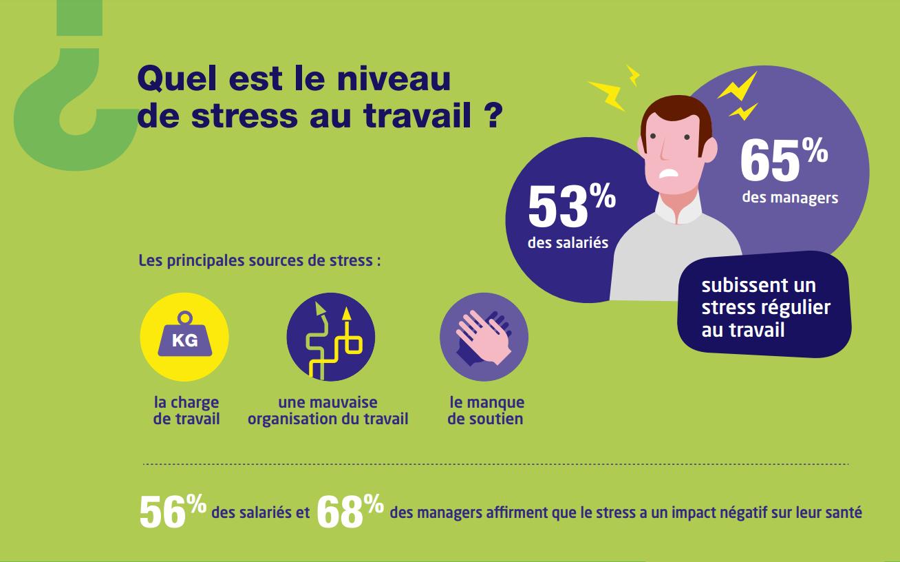 Organisation du travail : facteur de stress