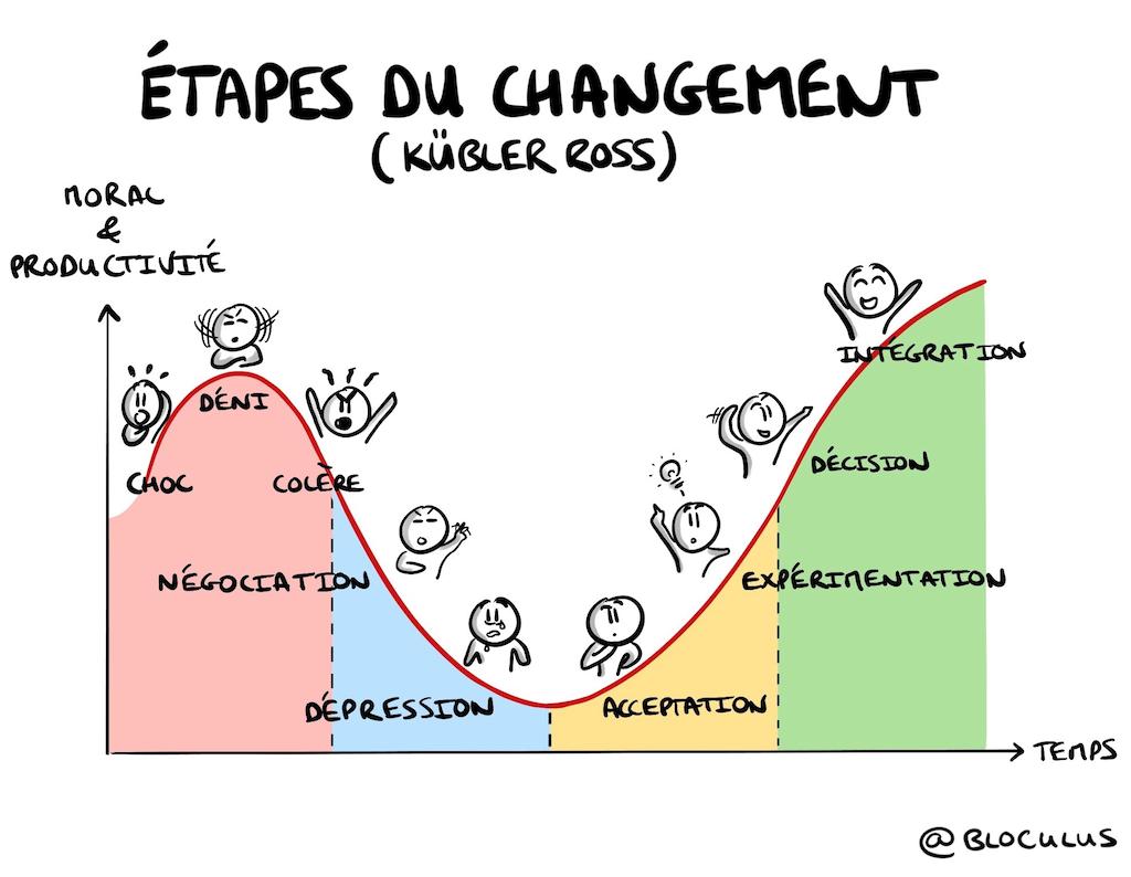 la courbe du changement selon Kübler-Ross