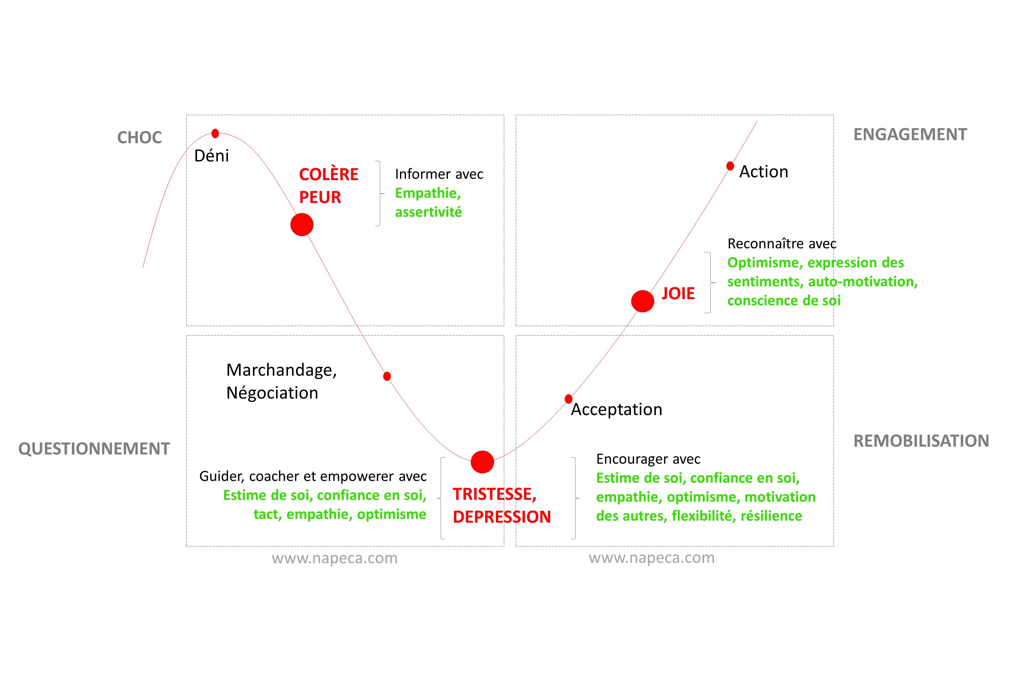 résistance au changement : courbe du changement Kübler-Ross