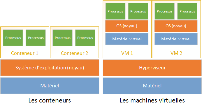 type de virtualisation : conteneurs versus machines virtuelles