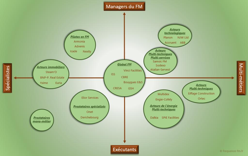 Les entreprises du facility management