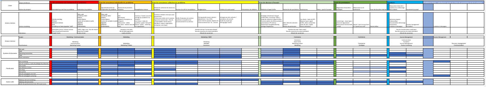 plan d'action marketing canva d'acquisition client
