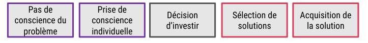 processus de décision simple