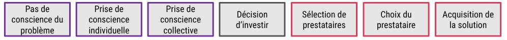 processus de décision complexe