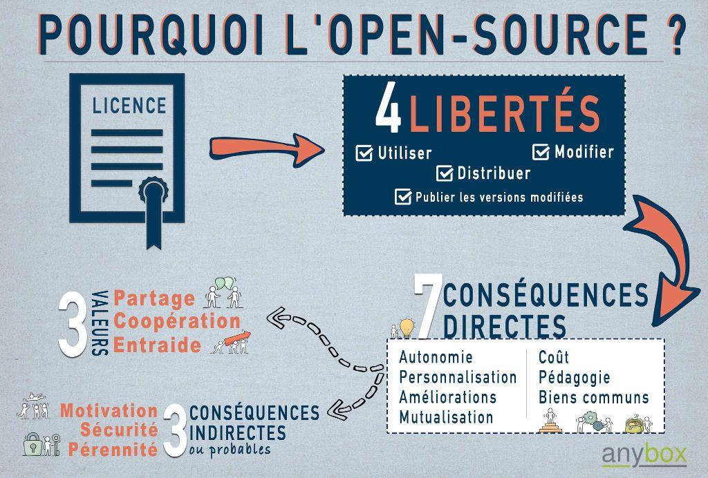 Pourquoi faire de l'open source ?