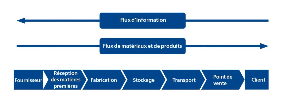 supply chain : schéma de la chaîne logistique