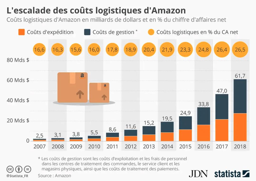 supply chain : coûts de la logistique Amazon