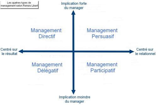 management participatif : différents types de management