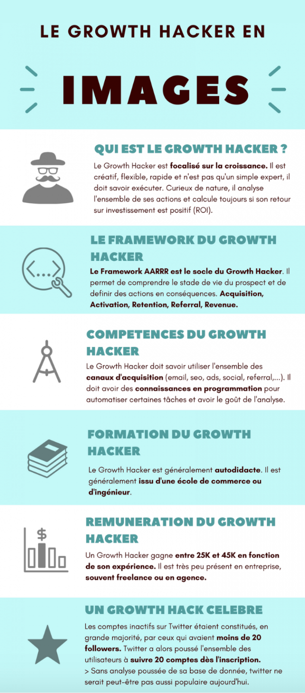 infographie growth hacker