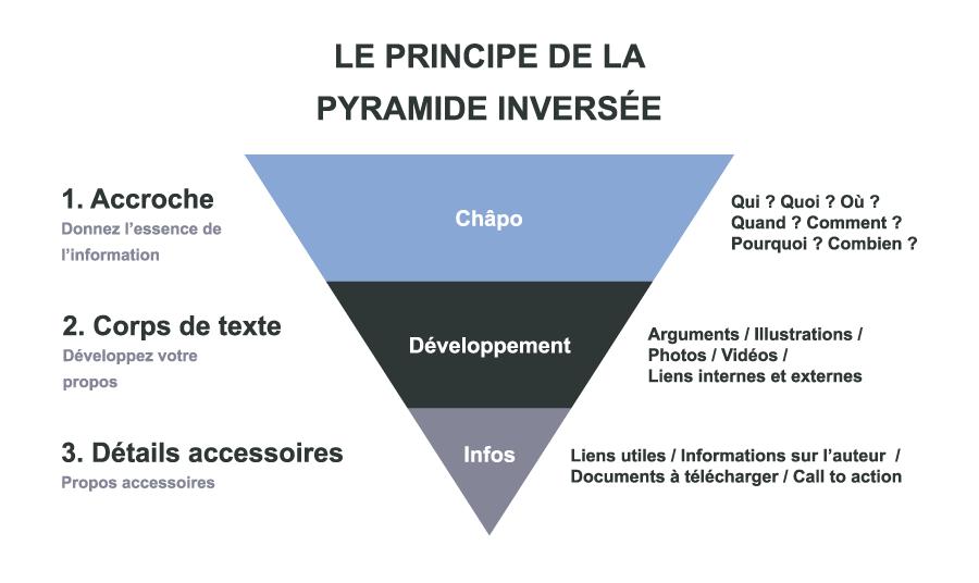 communiqué de presse : pyramide inversée
