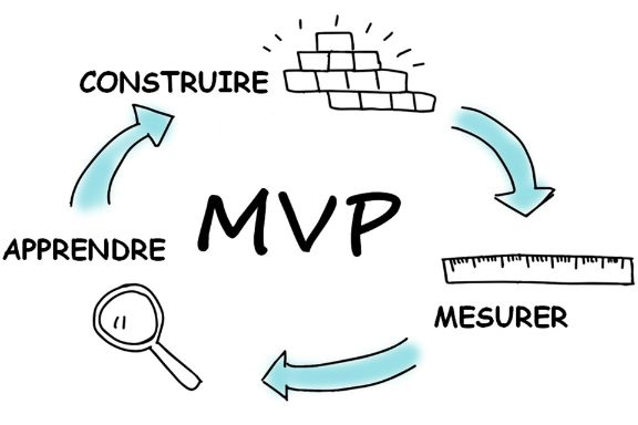 MVP itération construire mesurer apprendre