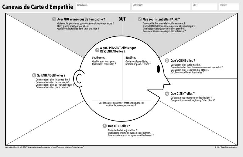 etude de marché : carte d'empathie