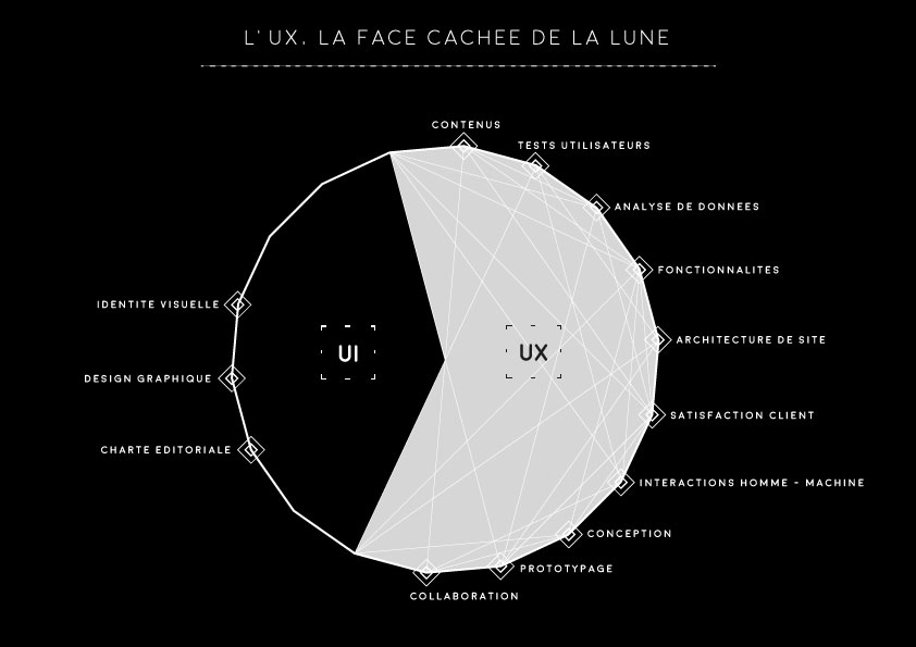 UX et UI : les différences